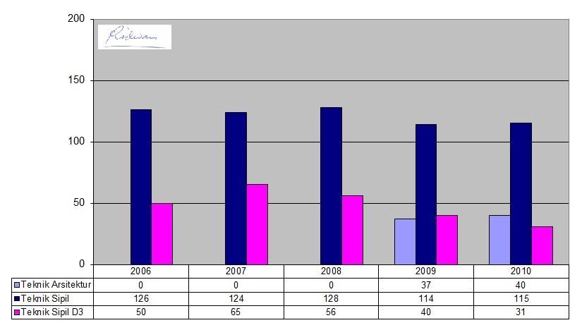Distribusi_Jalur_2006-2010